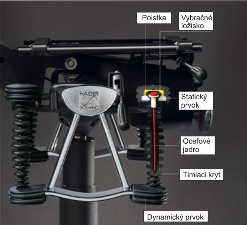 Mechanismus 3D HAIDER BIOSWING